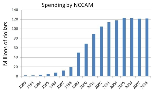 NCCAM funding